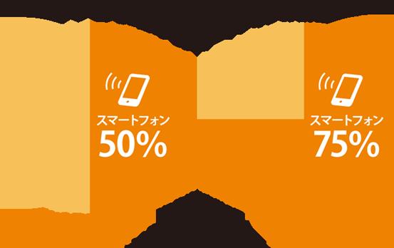 アクセスに占めるスマートフォンの割合