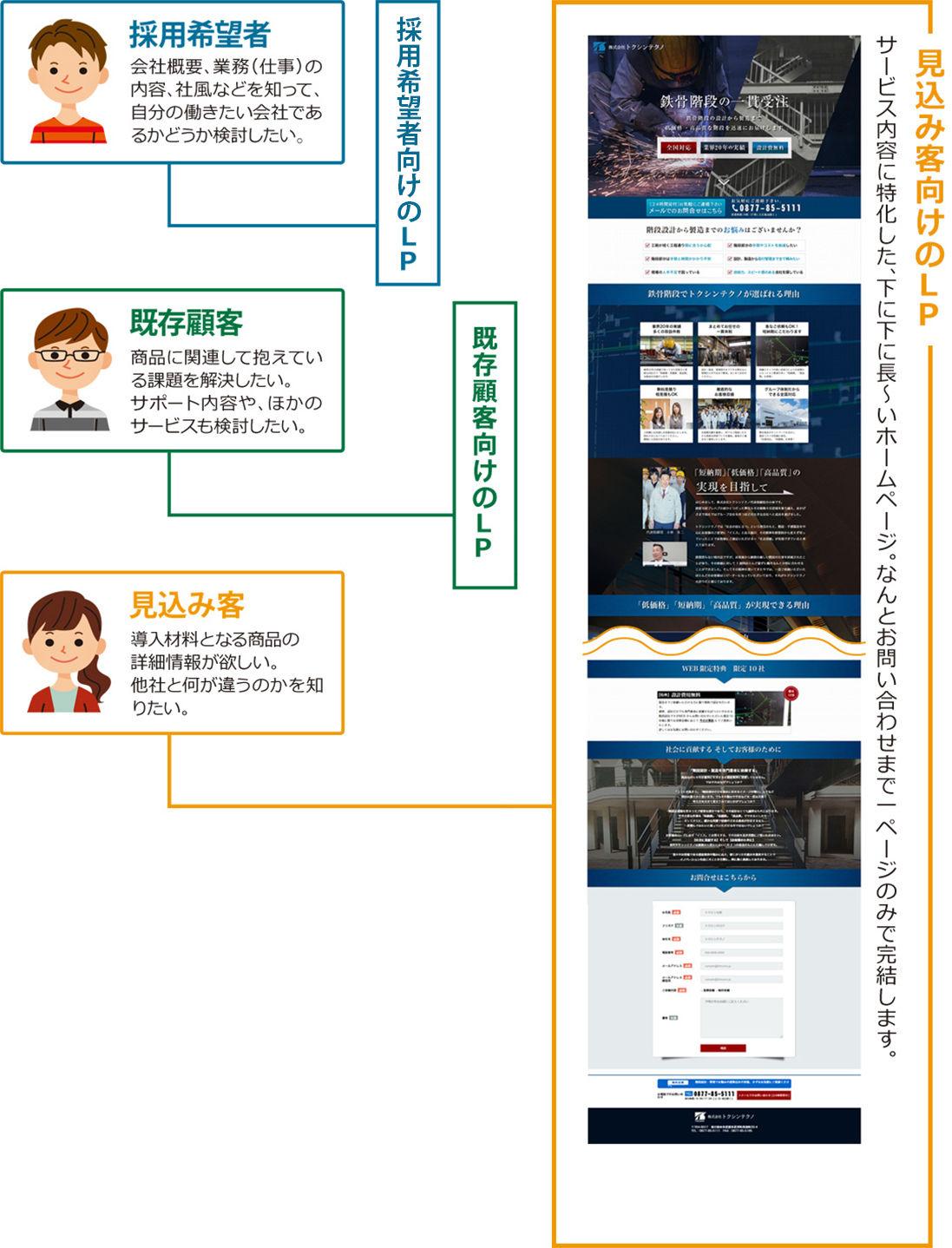 LPサイトの説明